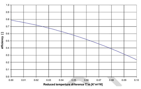 Efficiency curve over reduced temperature difference at 1000W/m² irradiation