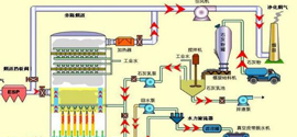 脫硫脫硝專家,新鄉環美努力打造先進的環保設備制造企業
