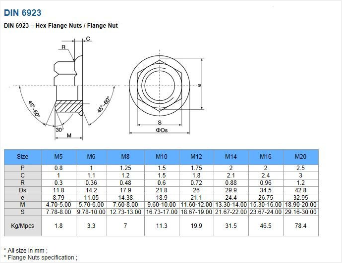 Flange nut list