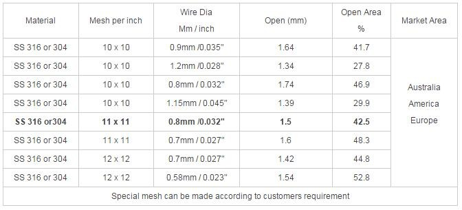 black wire cloth Specifications