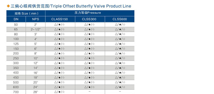 Triple-eccentric-metal-seat-butterfly-valve-specifications_02.jpg