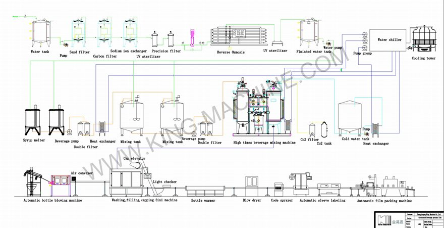 carbonated drink production flowchart.jpg