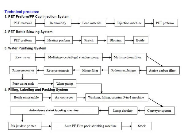 Drinking-Water-Technical-Process.jpg