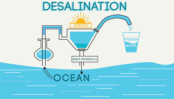 Titanium Continues to Demonstrate Its Value in Seawater Service, Especially Desalination