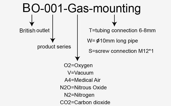 german sdandard din gas outlet reference