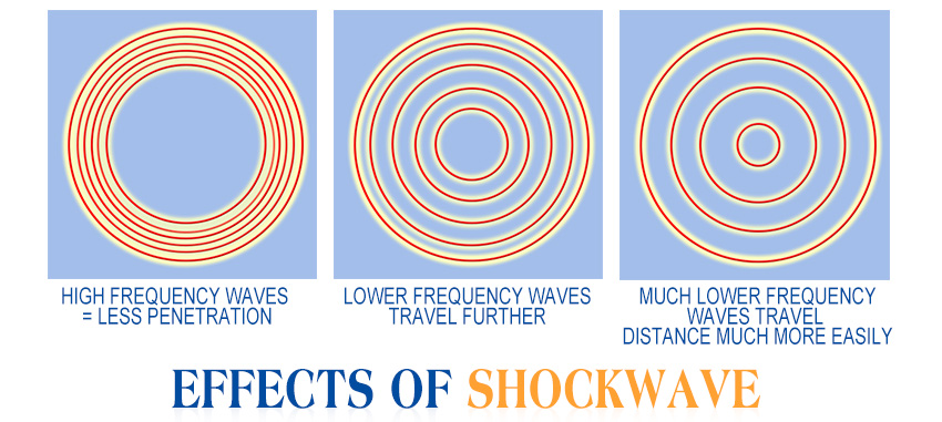 shockwave therapy device effect