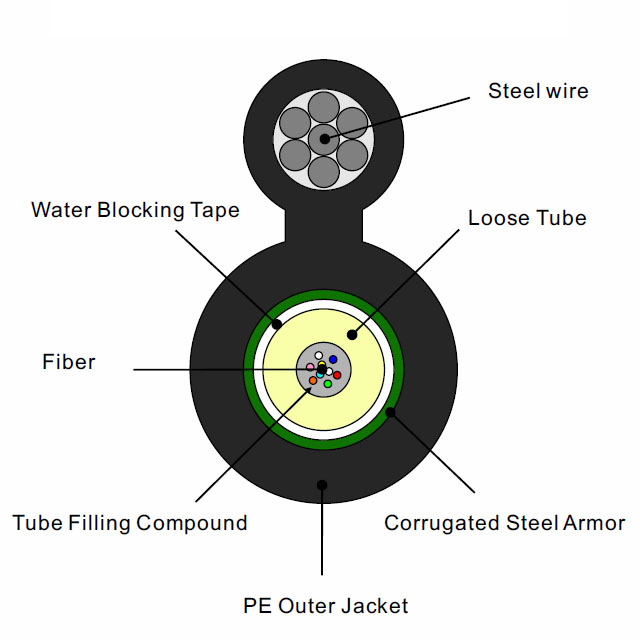 Figure-8 Single Jacket PSP Armor Outdoor Central Tube Fiber cable Aerial self-support messenger GYXTC8S